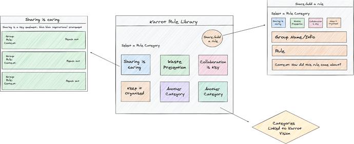 Sketch governance rule library