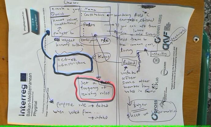 governance sketch v