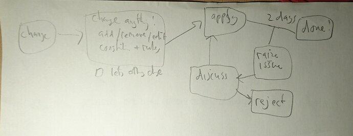 governance sketch n2