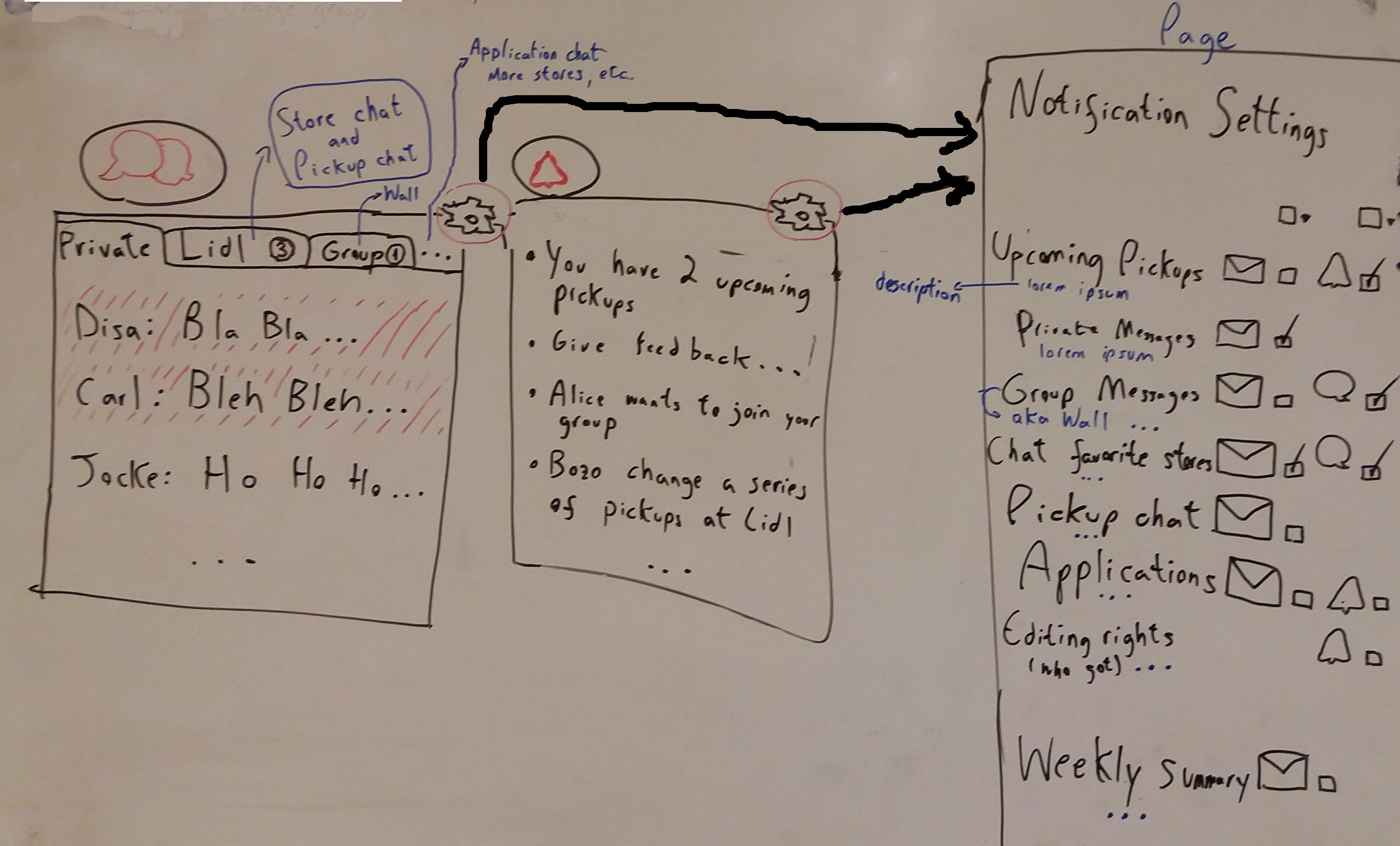 Improving notifications and UX (draft) - Karrot - Foodsaving